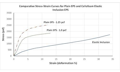 Stress Strain Diagram for EPS Elastic Inclusion vs Geofoam