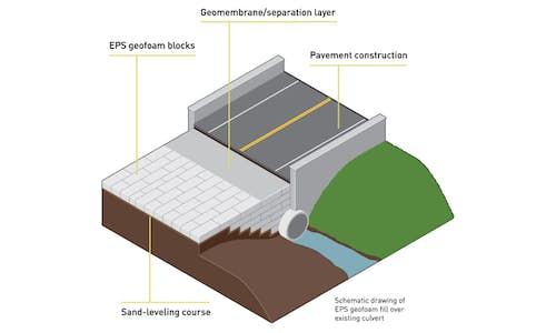 Sketch of geofoam construction application