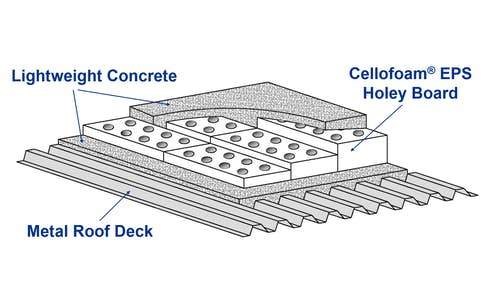 Sketch of holey board EPS insulation / void fill in a light weight concrete deck roof