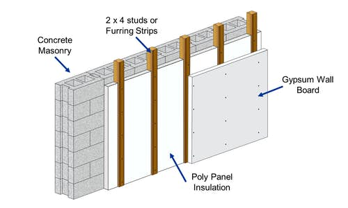 Common installation diagram for Poly Panel EPS insulation