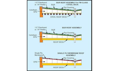 Common applications of EPS insulation in roofing systems